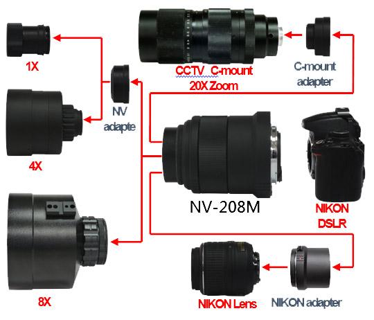 Raysun NV-208M Night Vision Module for NIKON DSLR